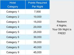 Save Points By Booking Marriott Ritz Carlton Award Stays