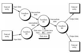 l secreating data flow diagram