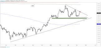 Big Chart Crude Oil At Big Spot On Chart Technical Outlook For Gold