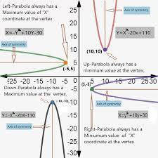 the vertex of a parabola domain and