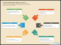 Two Hand Process Chart Pdf 8 Vital Change Management Tools For Effectively Managing Change