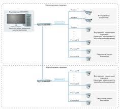 Система видеонаблюдения в многоуровневой парковке на ip камеры  Схема системы видеонаблюдения в многоуровневой парковке на 32 ip камеры Оптимальный вариант