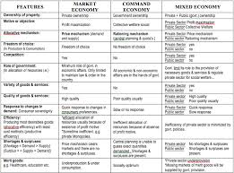 the command and market economy thinglink features of economies econfix files wordpress com