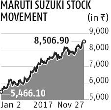Maruti Suzuki Share Price Chart Maruti Share Price Nse Maruti Suzuki India Ltd Stock Share