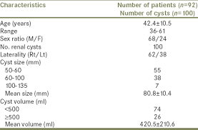 Ultrasound Guided Percutaneous Sclerotherapy Of Simple Renal