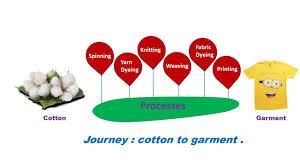 Cotton Fabric Dyeing Process Flow Chart Flowchart Of Textiles Cotton Textiles Fiber To Garment Textiles Process
