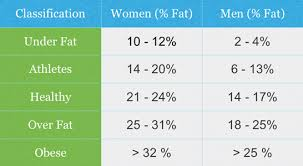 Healthy Body Fat Percentage Chart What Is A Healthy Body Fat Percentage Robustness Final Cut