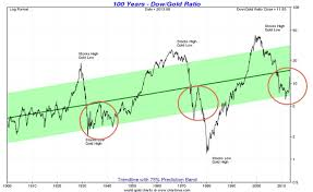 Is It Time To Sell Stocks And Buy Gold Moneyweek