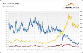 How To Use The Xau To Gold And Hui To Gold Ratios Seeking