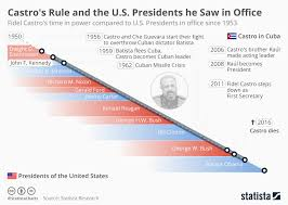 Castro Documents Corroboration Chart Answers Chart Castro Saw 11 U S Presidents In Office During His 50