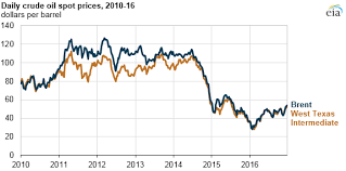 Us Crude Oil Price Chart Crude Oil Prices Increased In 2016 Still Below 2015