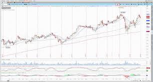 Tutorial How To Plot Ivr Implied Volatility Rank On