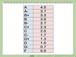 10 Pt Grading Scale Chart How To Convert A Percentage Into A 4 0 Grade Point Average
