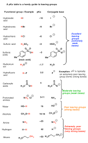 What Makes A Good Leaving Group Organic Chemistry