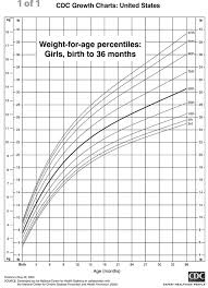 Healthy Weight For Infants Chart What Should Be The Normal Weight Of A 1 Year Old Baby Girl