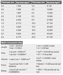 Plate Weight Chart Aluminium Extrusions Sheet Plate Rollformed Aluminium