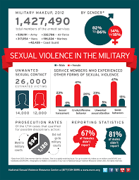 sexual assault the same happens in the military