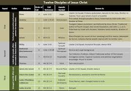 Biography Of Twelve Disciples Jesus 12 Disciples Names