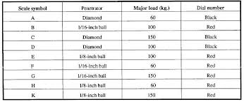 table 1 4 standard rockwell hardness scales