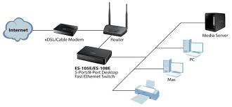 es 105e 5 port desktop fast ethernet switch zyxel wired home network setup at Ethernet Access Point Diagram