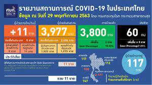 11 รายใหม่ติดเชื้อโคโรนาไวรัส ยังเดินทางมาจากต่างประเทศ รักษาหายอีก 2