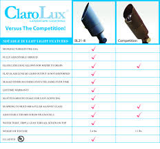 Clarolux Outdoor Lighting Clarolux Versus The Competition Bullet Light Features