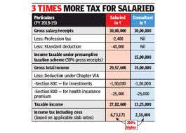 Budget 2019 Why Salaried Indians Need A Big Hike In
