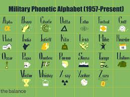 I think it was the british in ww1 that developed the first phonetic alphabet. Military Phonetic Alphabet Worksheet Printable Worksheets And Activities For Teachers Parents Tutors And Homeschool Families