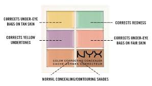 Color Correcting Chart Elf The Ultimate Beginners Guide For How To Use Color
