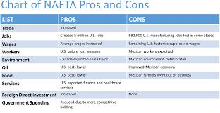 and cons of nafta essay pros and cons of nafta essay
