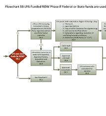Flowchart 5b Lpa Funded Right Of Way Phase If Federal Or