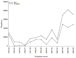 Murray Cod Growth Chart Multi Water Use Vfa