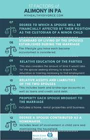 Access to funds and information is convenient and secure. Alimony In Pa In 2021 Definitive Guide To The Biggest Sticking Points