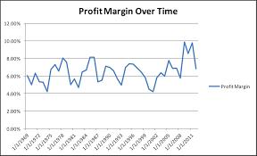 Corporate Profit Margins Chart Corporate Profit Margins A Different Take