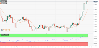 Usd Cnh Technical Analysis Offshore Yuan Hits Lowest Since