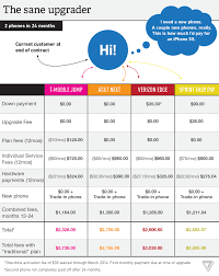 Sprint Cell Phone Comparison Chart Verizon Att Sprint And T Mobile Are Early Upgrade Plans Good