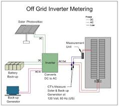 off grid wiring diagram off image wiring diagram solar power inverter wiring diagram wiring diagram on off grid wiring diagram