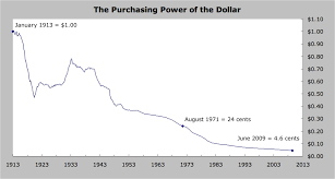 Buying Power Of The Dollar Chart Consumer Price Index Pronk Palisades
