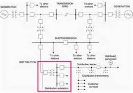 single line diagram electrical power system images line diagram power system single line diagram power wiring diagram