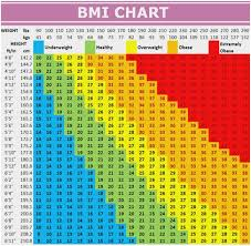 Normal Height And Weight Healthy Height Weight Chart Fresh Weight Height Chart Including