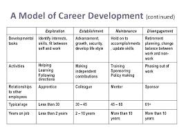 Personal Development Plan Template Word Personal Development