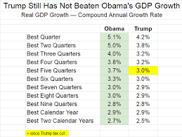 Obama Recovery In 9 Charts Trump Vs Obama Texas Vs California Arguing Over Jobs