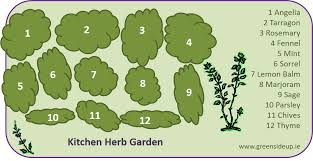 Small Picture Herb Garden Design How to Create an Herb GardenGreenside Up