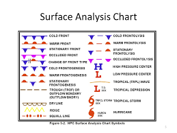 How To Read Surface Analysis Chart Weather Charts Ppt Video Online Download