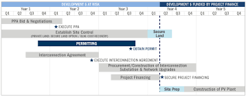 project development timeline barilla solar sun is the future