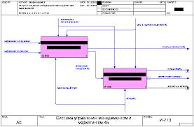 Реферат Автоматизированная система управления менеджментом и  Автоматизированная система управления менеджментом и маркетингом коммерческого банка