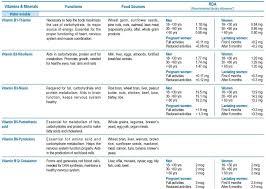 Vitamins Minerals Chart Pdf