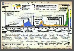 World History Chart In Accordance With Bible Chronology Pdf Pdf Chart Of Bible Chronology And World History Outline Of