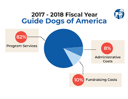 17_18_piechart Guide Dogs Of America