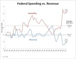 Federal Spending Where Your Money Goes